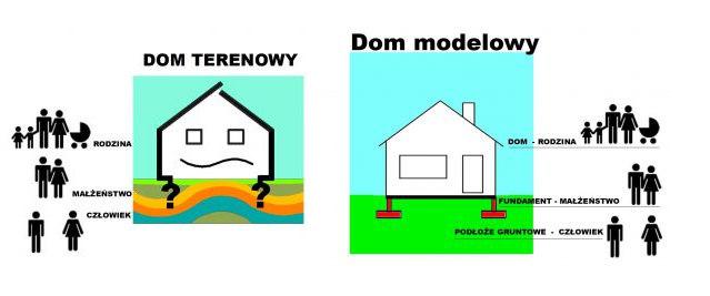 Buduj dom oparty na rodzinie, a nie na pustakach